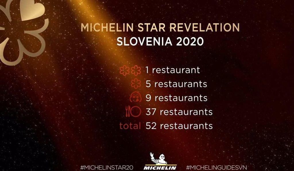 Michelinove zvezdice v Sloveniji
